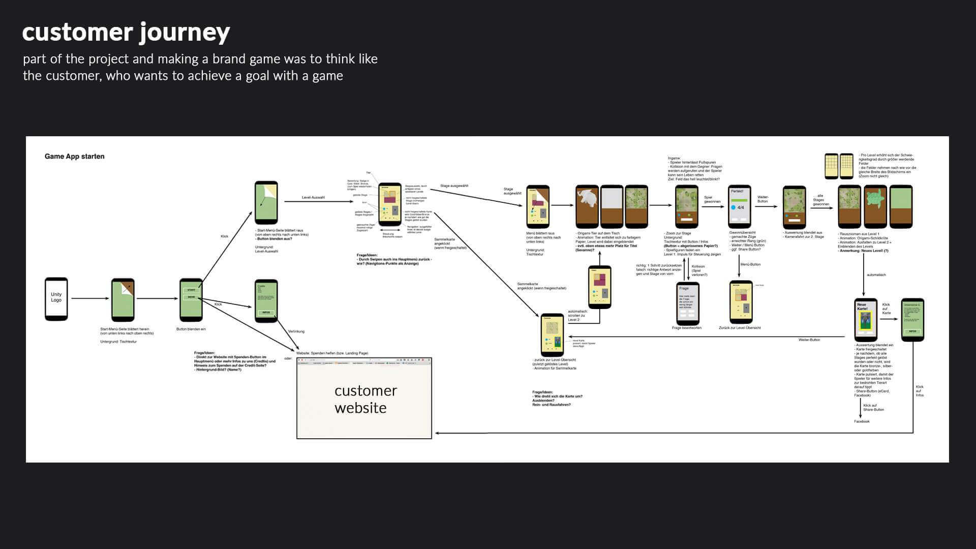 The Customer Journey – from the app to the website